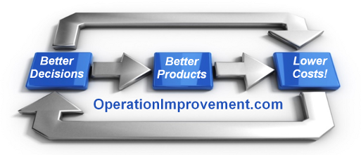 Operation Improvement Inc.